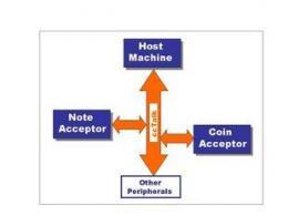ccTalk este un protocol serial de comunicare